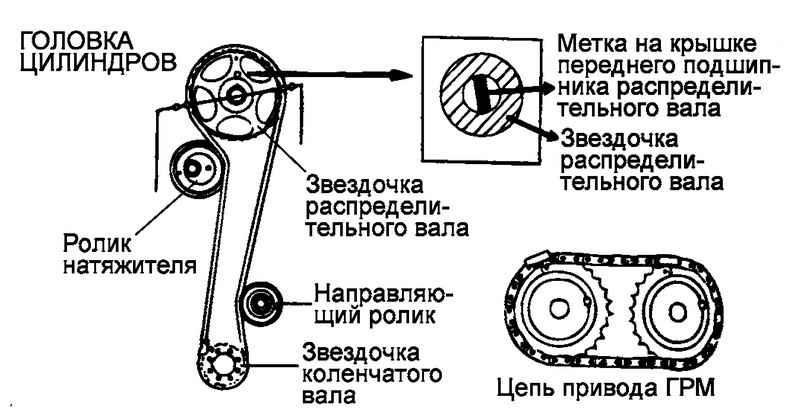Схема установки ремня привода